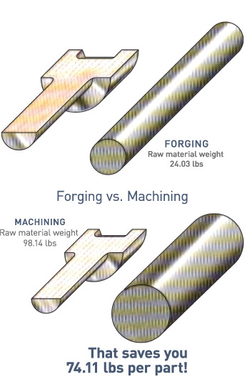 Save on raw material cost and machining time by using near netshape forgings.